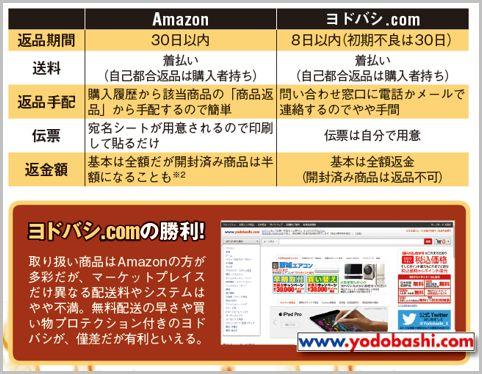 ネット通販はAmazonより送料無料のヨドバシ