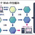 ネットの地下空間「ダークWeb」の正体とは?