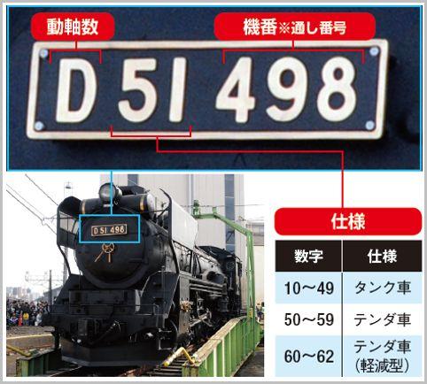 機関車に書かれた車両形式「英字+数字」の法則
