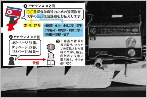 北朝鮮が工作員に送る乱数放送の暗号を読み解く