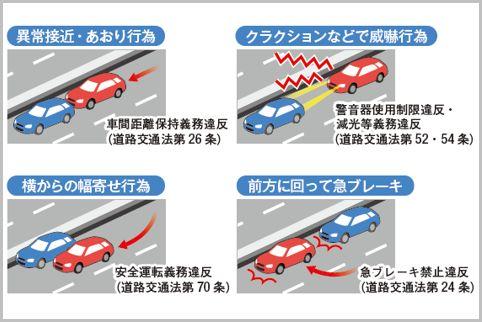 「あおり運転」をするとどんな交通違反になる?