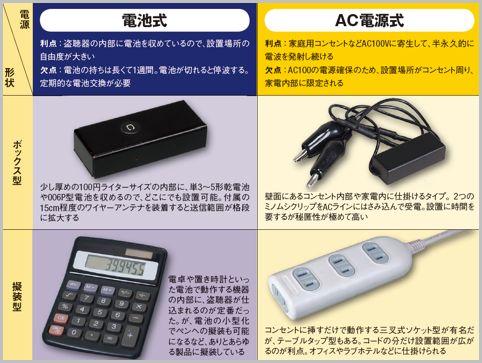 家庭に仕掛けられる代表的な盗聴器4タイプとは