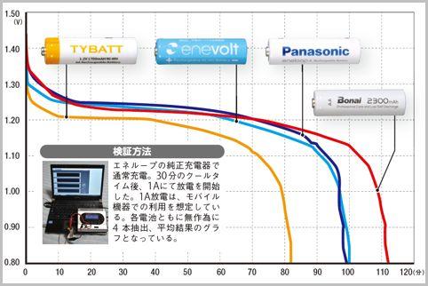 エネループ並みの性能を発揮する互換品の充電池