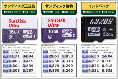 microSDカードの正規品と偽物とバルク品を比較