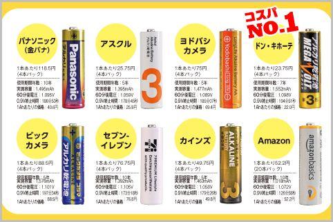 単三電池を買うならドン・キホーテがコスパ最強