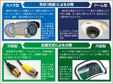 家庭向け防犯カメラを選ぶための5つの分類とは