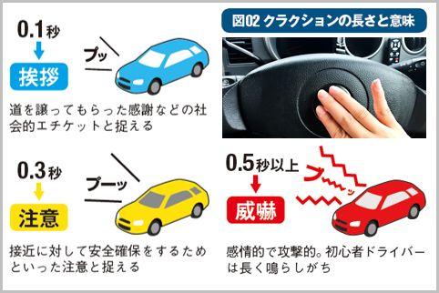 あおり運転のトラブルを回避するドライブ術とは