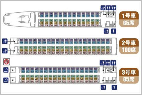 新幹線の自由席は偶数号車のB席が狙い目だった