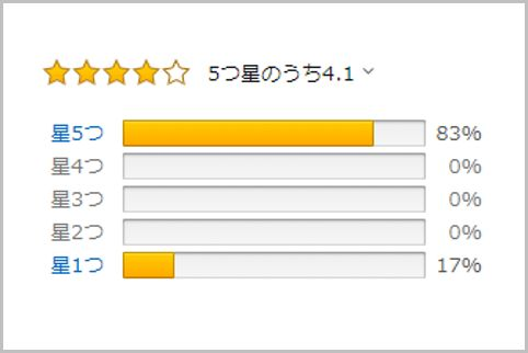 Amazon「やらせ」レビューは評価が二極化する