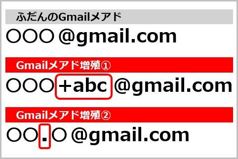 捨てアド代わりGmailのメアドを無限増殖させる