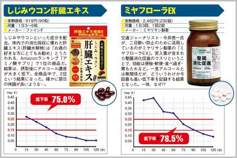 アルコール分解薬はどれくらい効果があるか検証