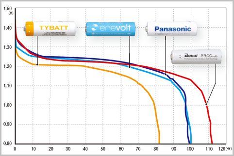エネループと安価な互換品の性能を比較してみた
