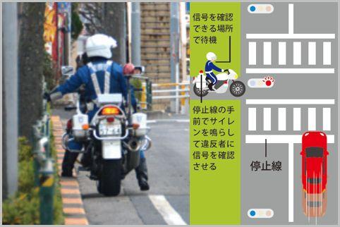 白バイ隊員が交差点で狙っている交通違反は何?