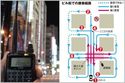 盗聴器の発信源を特定する時は左回りで追い込む