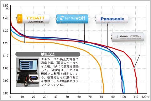 エネループ並みに使える単3形充電池はどれだ?