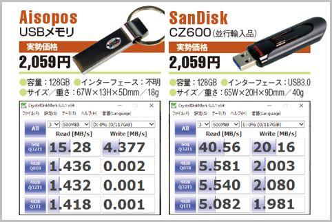 Amazonで買える激安大容量USBメモリの落とし穴