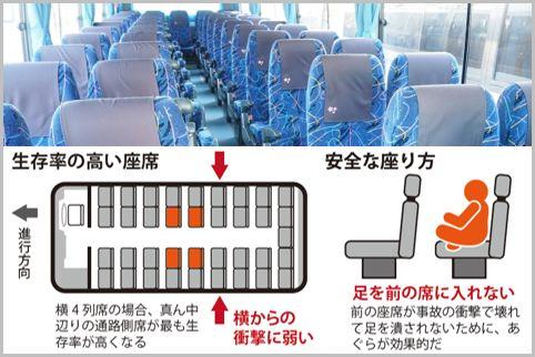 高速バスで前方左の窓側を絶対に避けるべき理由
