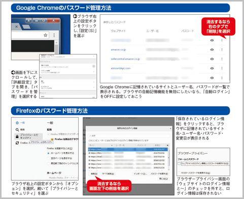 ブラウザに記録されたID・パスワードの管理方法