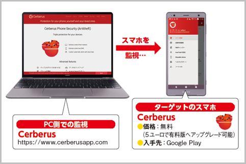 監視アプリ「ケルベロス」無料版で何ができる?