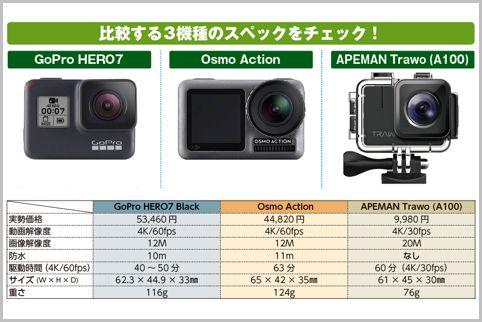 アクションカム「GoPro」の強力なライバル機とは