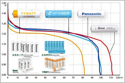 エネループより低価格で使える充電池はどれだ?