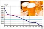 ビール500ml缶で酒気帯び運転以下になる時間は?