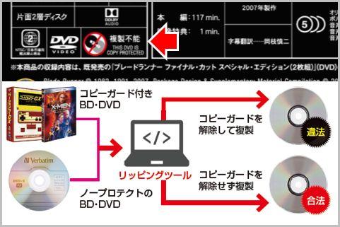 ブルーレイ・DVDコピーの合法・違法の境界線とは