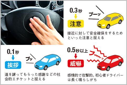あおり運転を避ける「クラクション」長さと意味