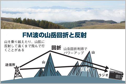 ラジオの遠距離受信「山岳回折と山岳反射」とは