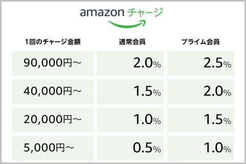 2.5%ポイント還元「Amazonチャージ」の使い方