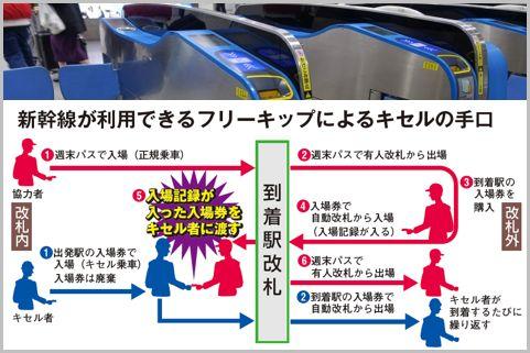 フリーきっぷを悪用「新幹線キセル」が横行中?