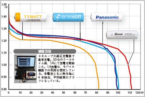 Amazon購入「格安充電池」をエネループと性能比較