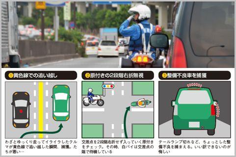 月末のノルマ達成で注意したい交通違反ベスト3
