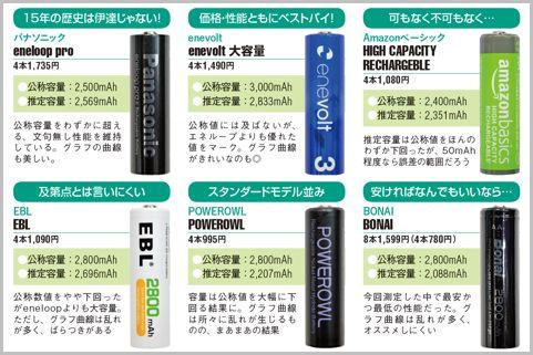 エネループ超えの性能を持つ単3充電池はどれ?