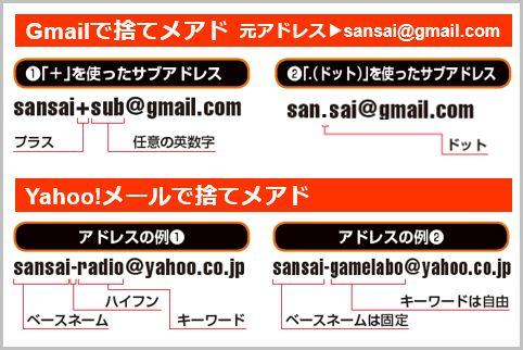 GmailとYahoo!メールの「捨てメアド」量産方法