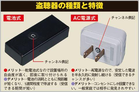 道具なしで自宅に仕掛けられた盗聴器を探す方法