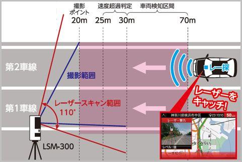 移動式オービスの速度測定ポイントは「30m手前」