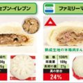 コンビニ「肉まん」で肉の量が多いのはセブン