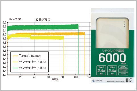 コンビニのモバイルバッテリーはどれが買いか?
