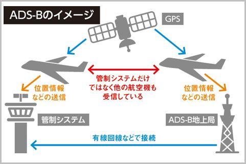 飛行機アプリがリアルタイム表示する仕組みとは